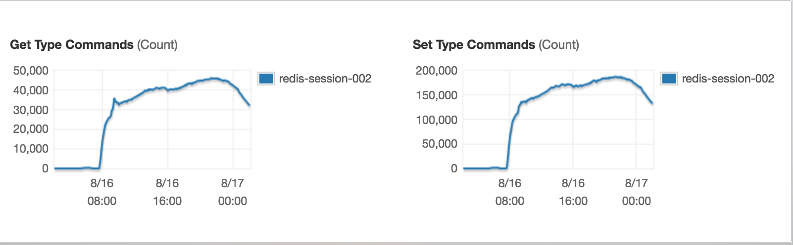 after_optimization_redis_commands