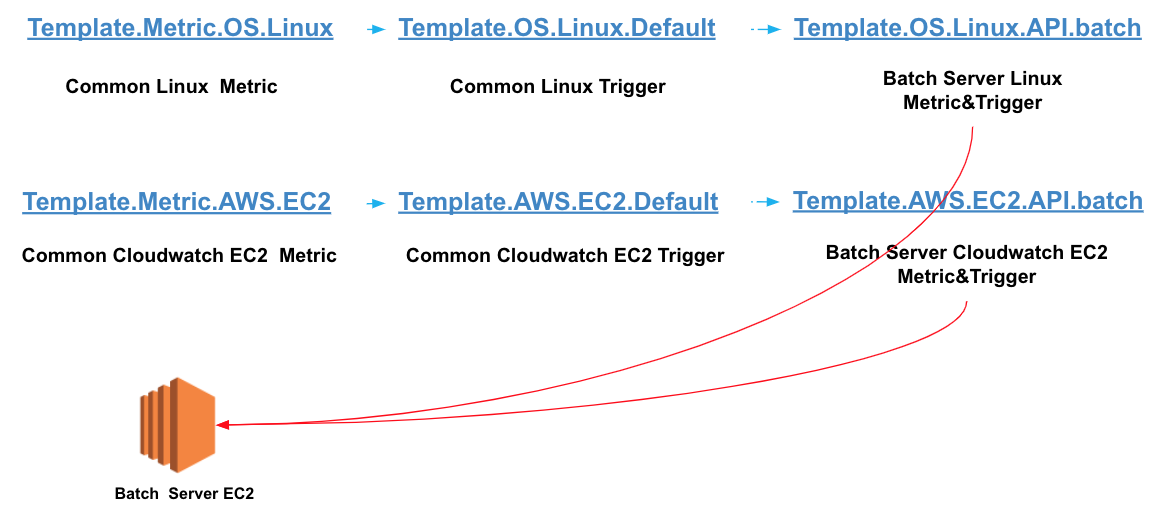 zabbix-linked-template