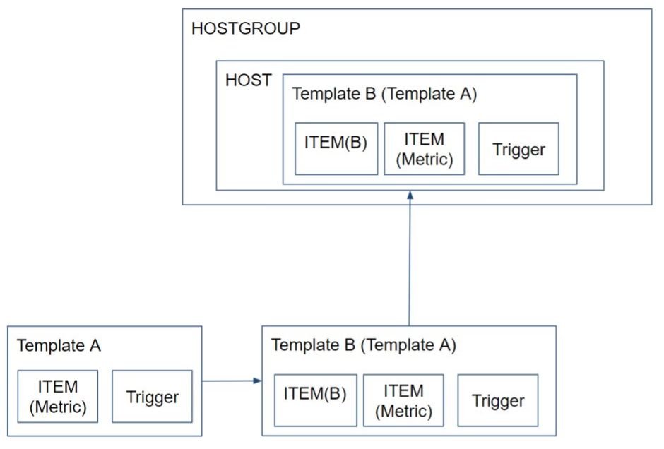 zabbix-template-inheritance