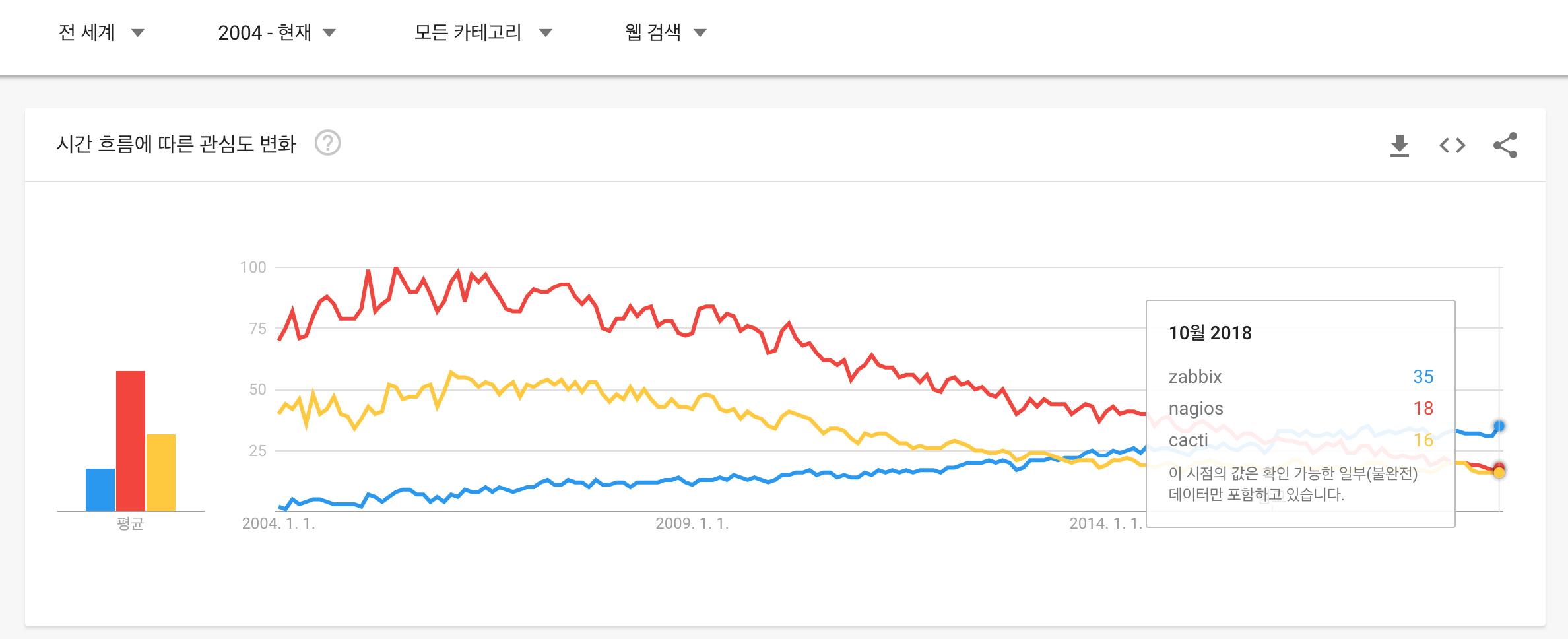 zabbix-trend