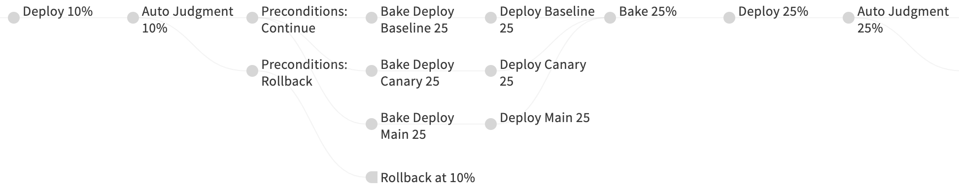 pipeline-canary-deploy